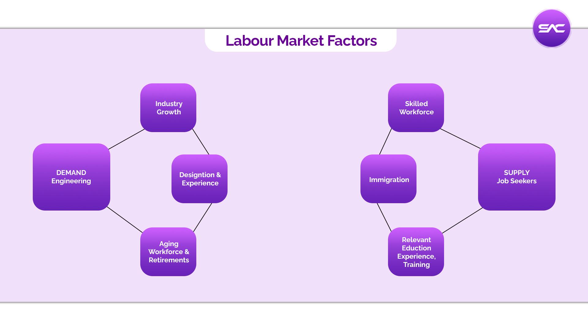 Canada Labor market factors