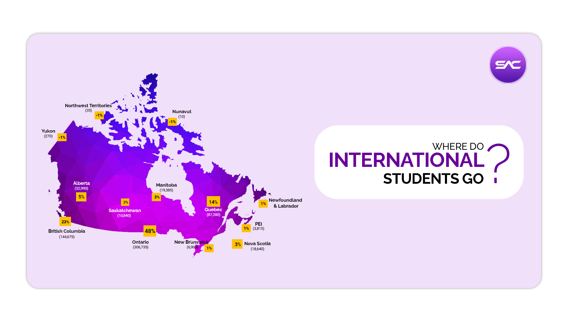 Depicting International Student Population in Various Canadian Provinces